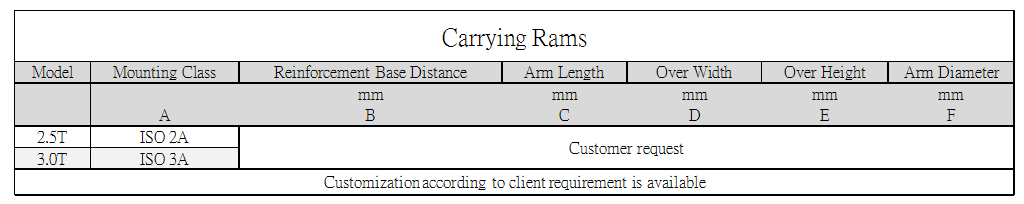 Axon Forklift: Carrying Ram Standard